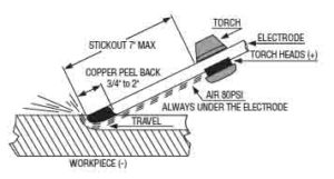 Air Carbon Arc Gouging  What is it, how does it work and